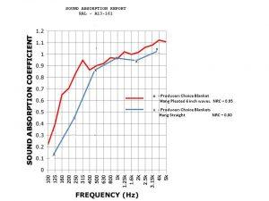 sound absorption comparison chart 3