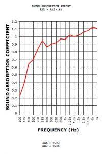 sound blanket testing chart