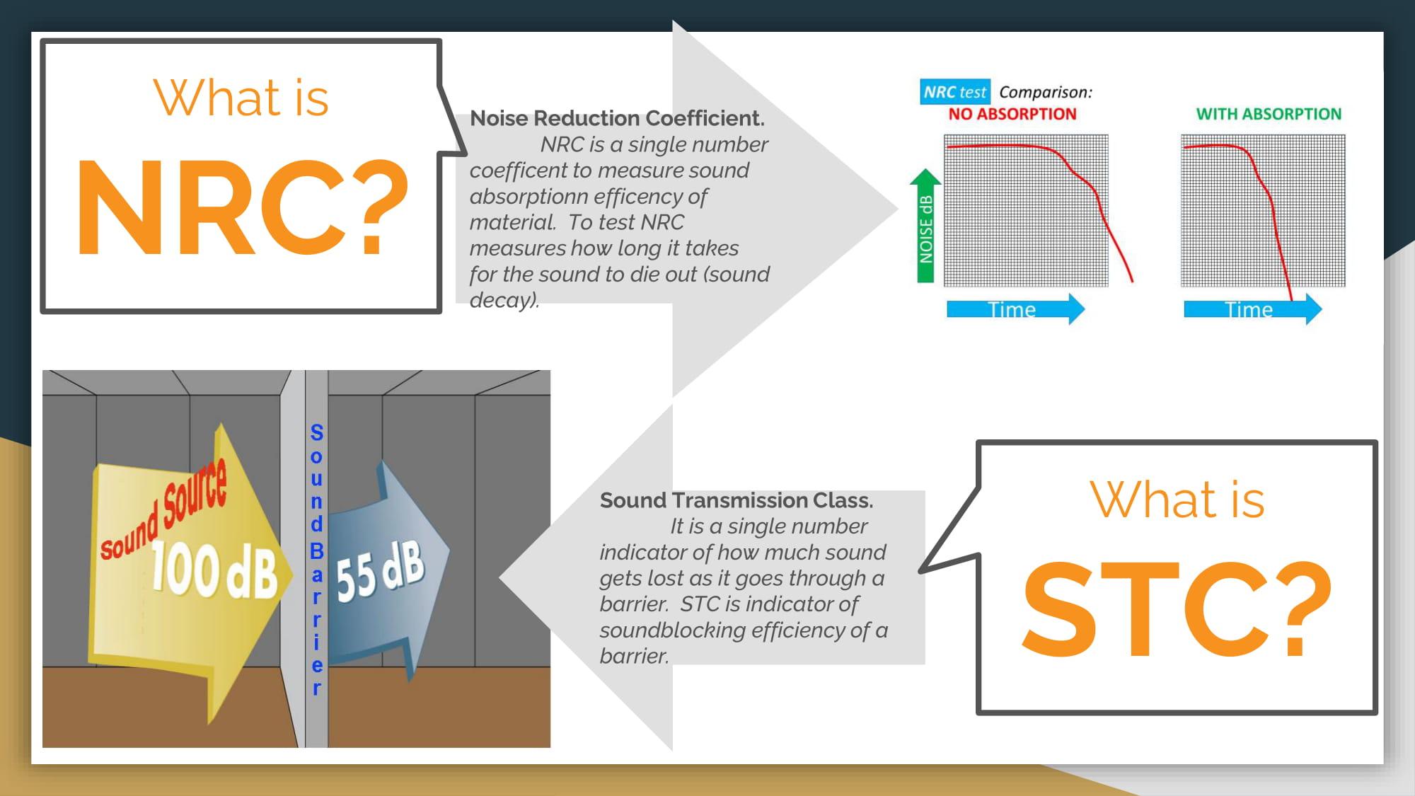 Noise Reduction Coefficient, Sound Transmission Class, NRC, STC, No Absorption, With Absorption