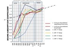 sound absorption comparison chart 2